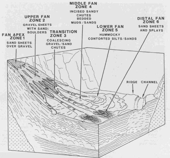 Petroleum Blog: Delta fan formasi