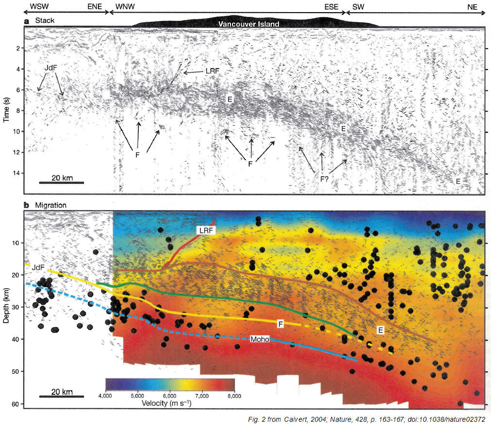 (a) Unmigrated seismic cross section and (b) migrated section superimposed on P-wave velocities of Cascadia margin; black circles are earthquakes (from Fig. 2 of Calvert, 2004; Nature, 428, p. 163-167)