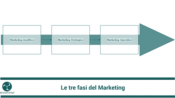 Differenze tra marketing strategico e operativo
