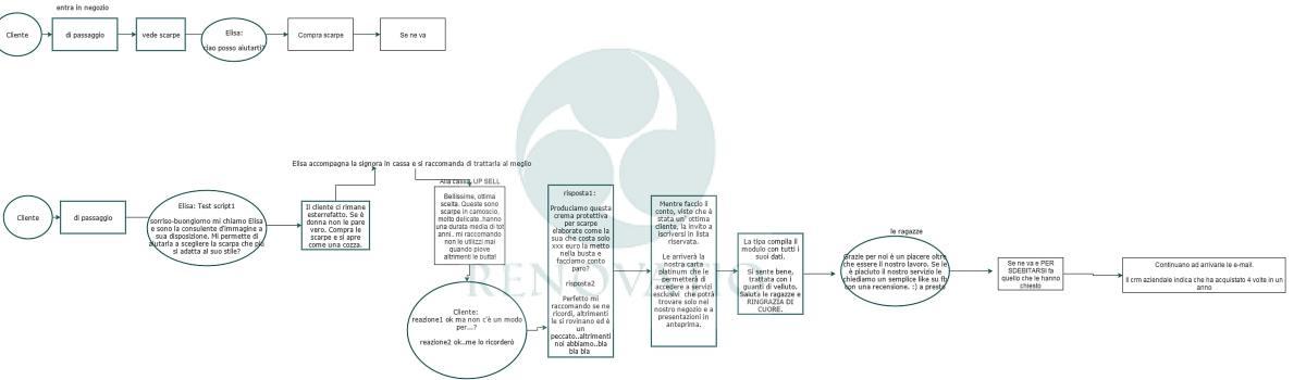 Mappatura dei processi aziendali| esempio di mappatura dei processi aziendali in un negozio di abbigliamento