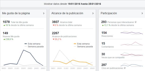 datos para tener más engagement en fan page