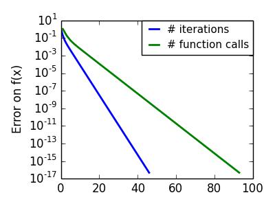 2.7. Mathematical optimization: finding minima of