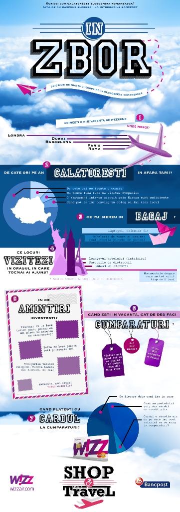Infografic SHOP & Travel-card de credit WIZZ Bancpost