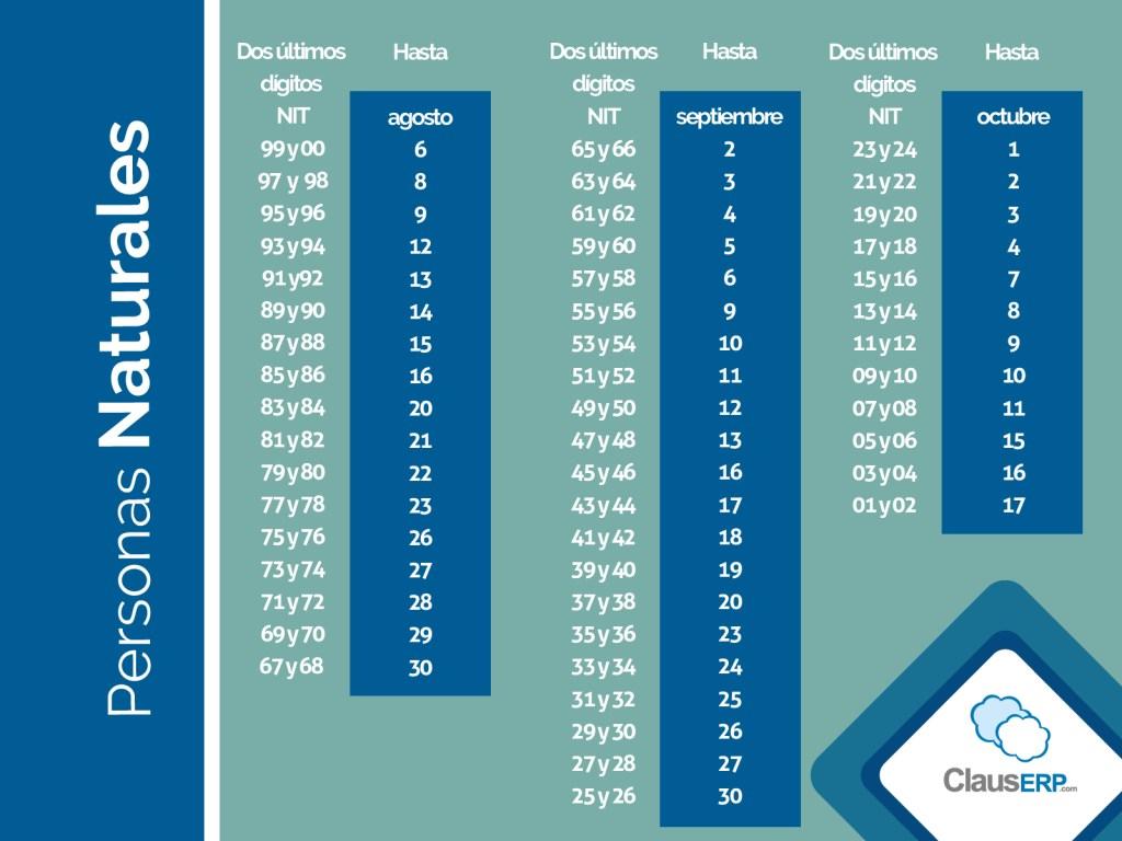 Tabla de fechas declaración de renta - ClausERP
