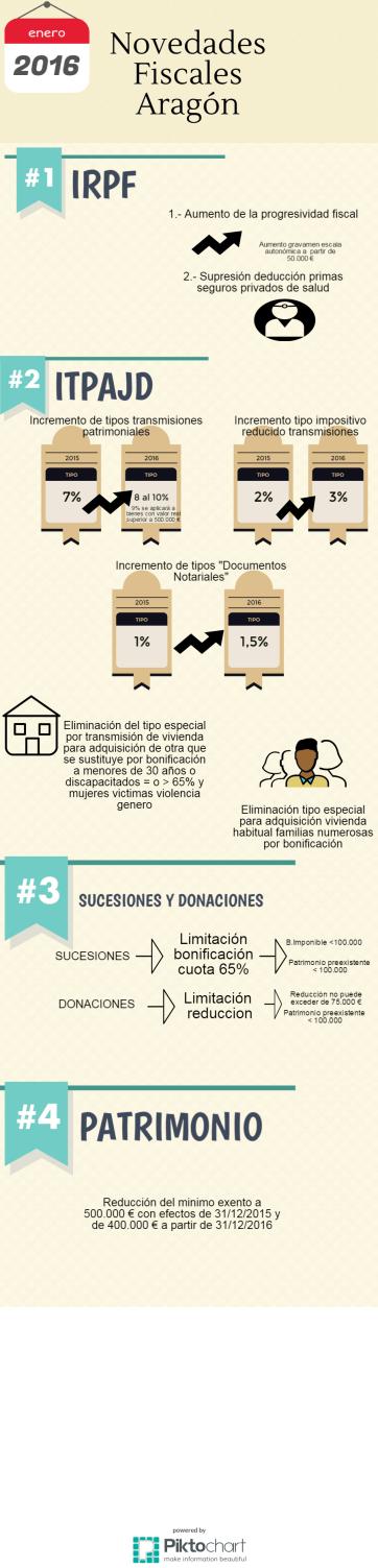 Aprobación definitiva de las modificaciones impositivas en Aragón para 2016