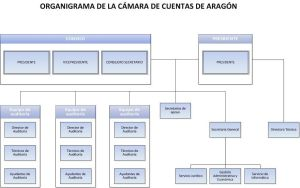 Relación de Puestos de Trabajo. Regulación futura para las Entidades Locales Aragón.