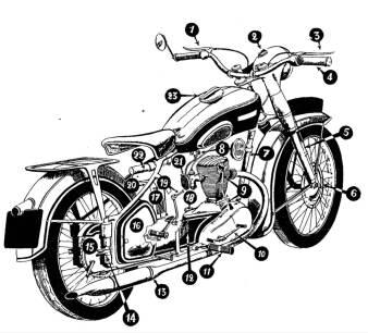 plan moto