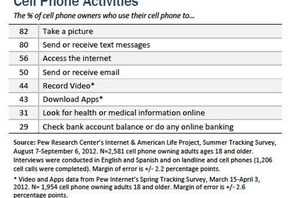 cell phone usage 2012