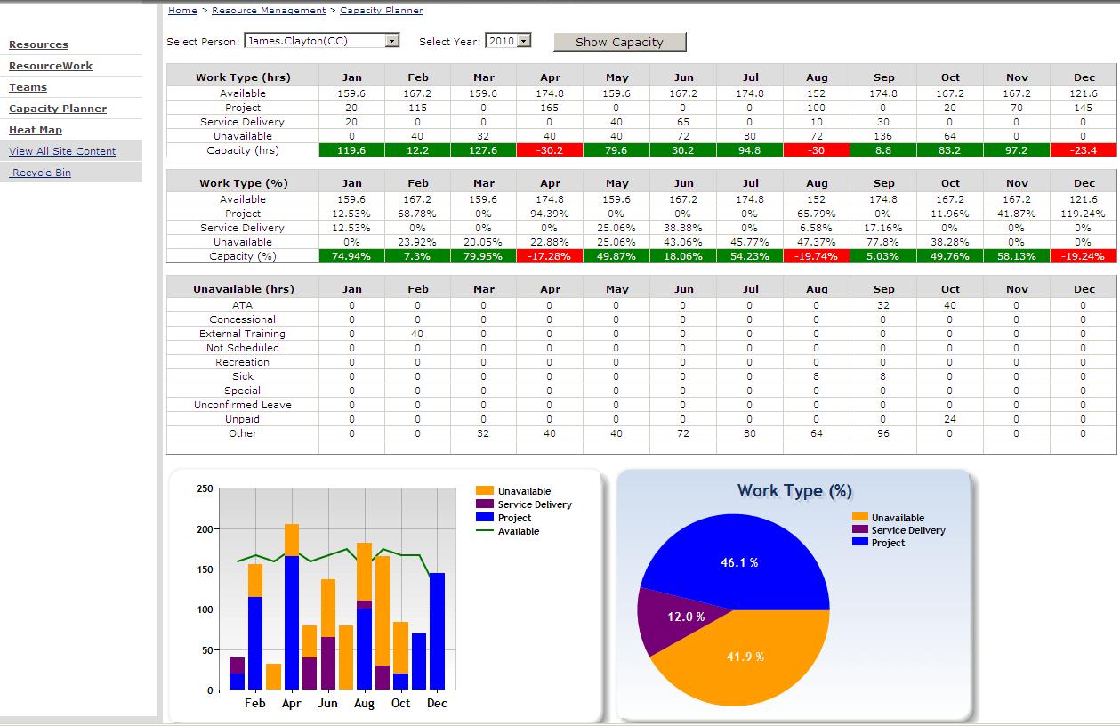Sharepoint Resource Capacity Planner Update Cj