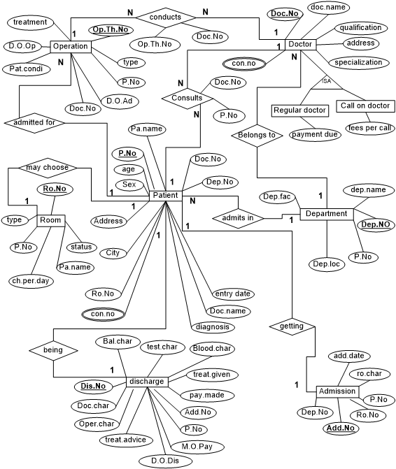 entity relationship diagram draw online