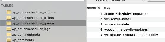 Group IDs