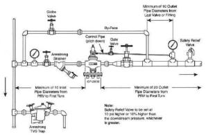Steam Piping Best Practices | CleanBoiler