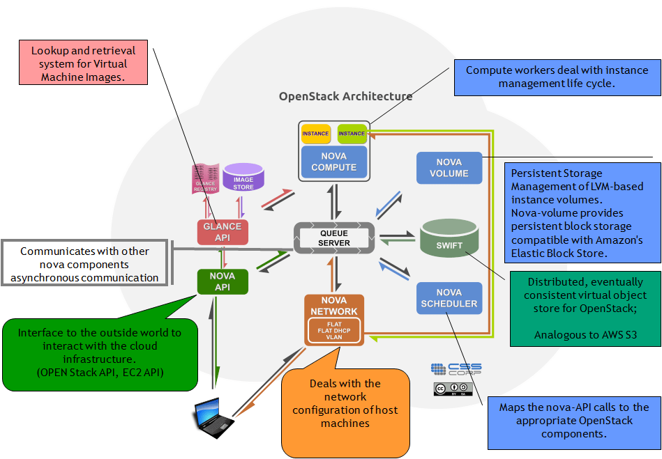 What Is Openstack  Researcher's Blog