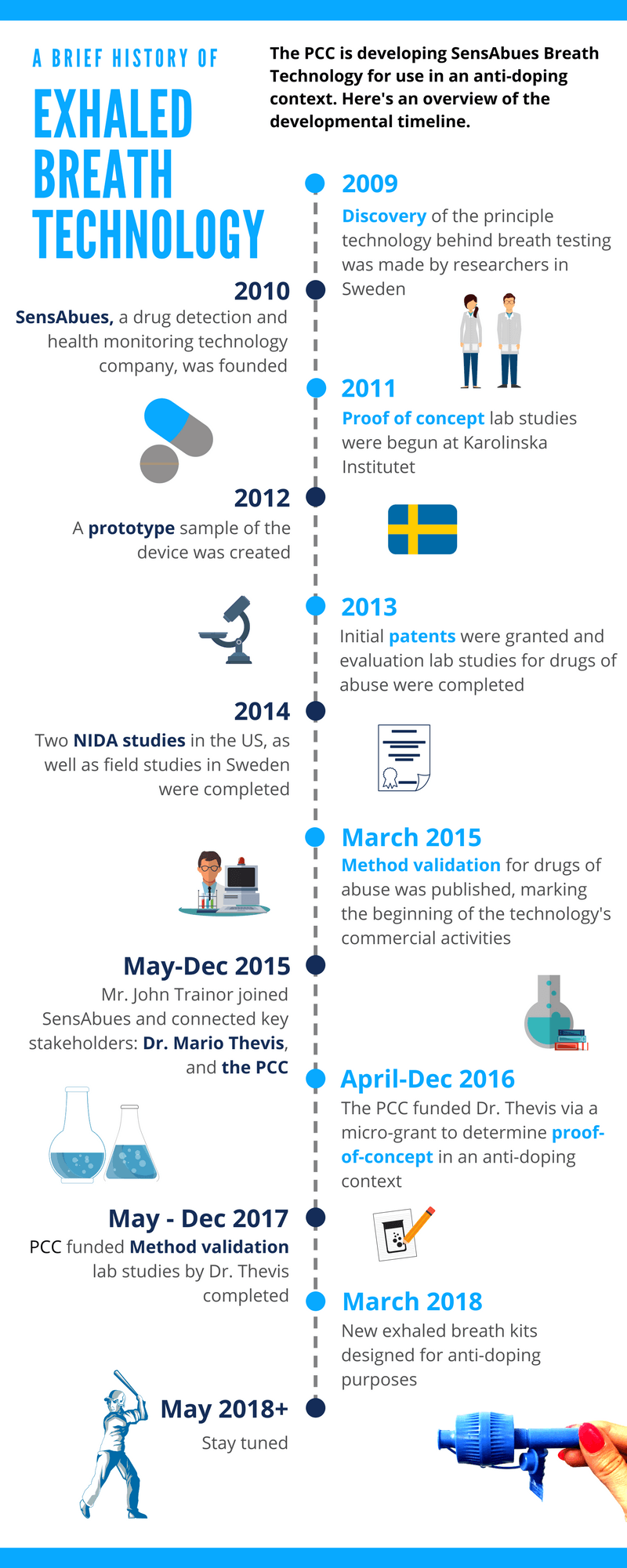 Here's A High Level #techtransfer Timeline For What Could Be The Next Big  Thing In Sample Collection For Elite Sport (And Beyond).