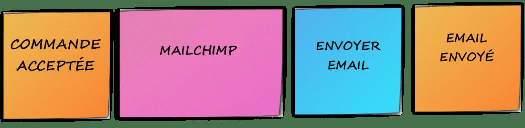Exemple Système Externe
