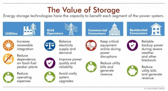 The Value of Storage Infographic