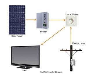 Solar Power Inverter  Types of Solar Panel Inverters