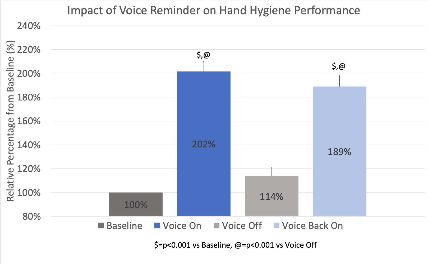Impact Of A Voice On Hand Hygiene