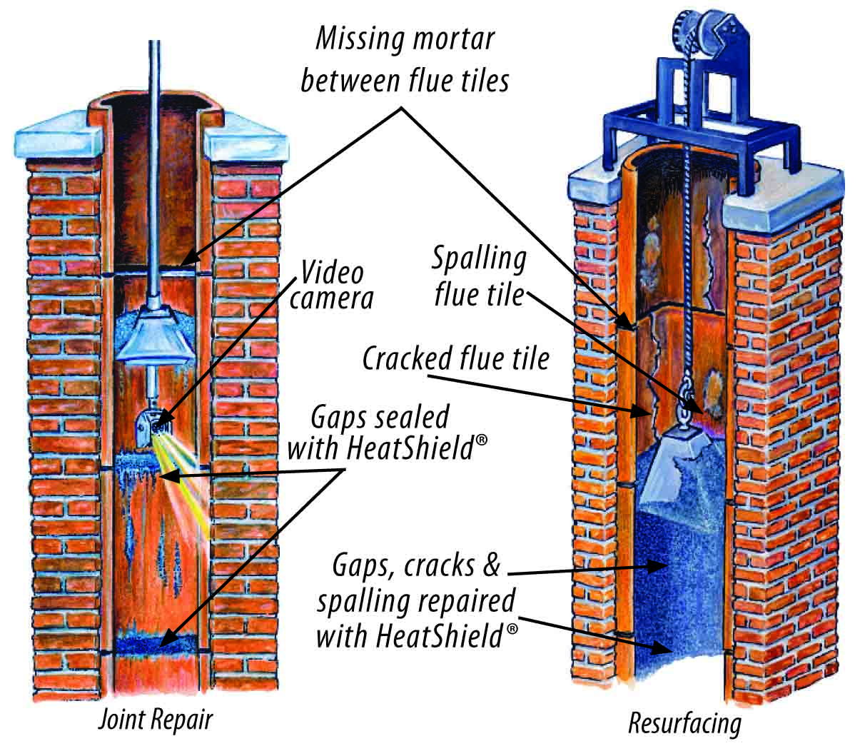 Chimney and Lining Repair  Safety Inspections Columbia SC