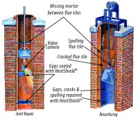 Chimney and Lining Repair & Safety Inspections Columbia, SC