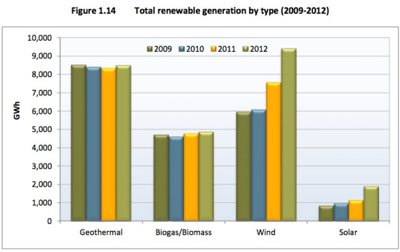 renewable energy generation california