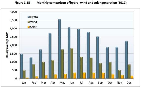 renewable energy split california