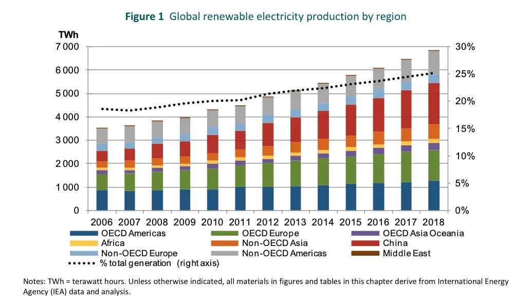 Global renewable electricity production by region image -  IEA