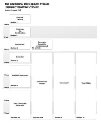 Geothermal Regulatory Flowchart