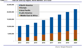 Global demand response sites: 2013-2020