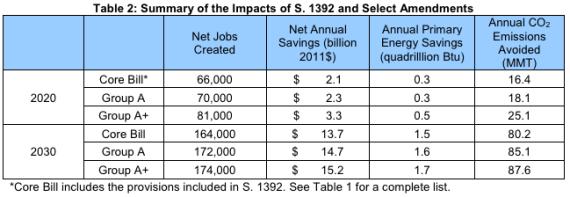 Impact of Shaheen-Portman energy efficiency bill
