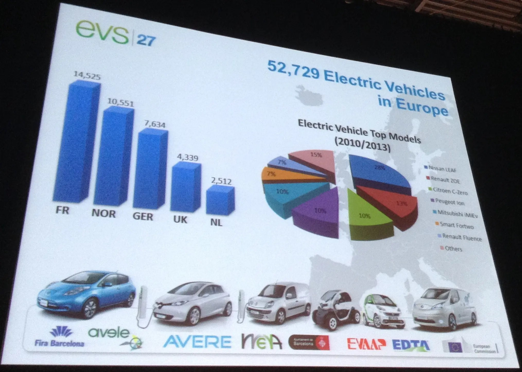 EVS Survey - Electric Vehicles In Europe