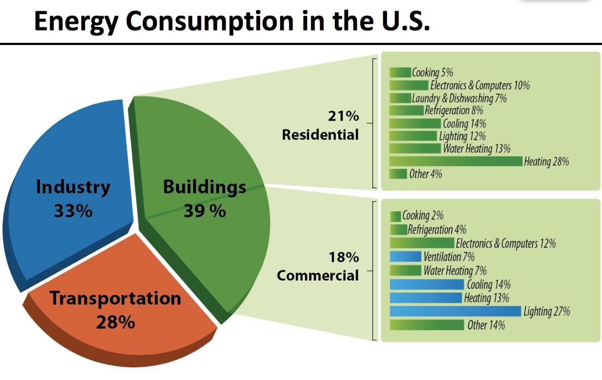18 Renewable Energy Charts Fun Renewable Energy Facts