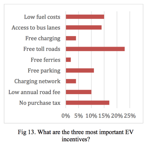 most important EV incentives Norway