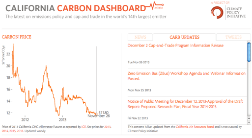 California Carbon Dashboard