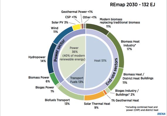 REmap 2030 renewable energy split