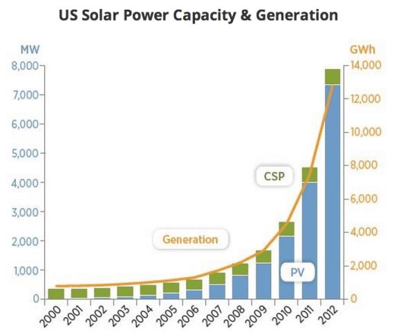 4.2 ГВт новых генерирующих мощностей на базе PV