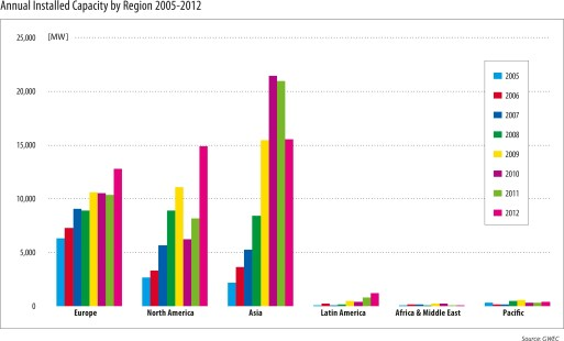 Annual Installed Wind Capacity by Region 2005-2012