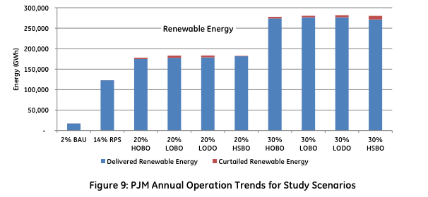 Renewable energy curtailment in PJM