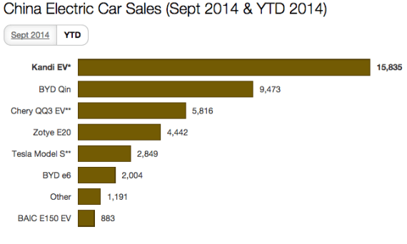 China Electric Car Sales YTD