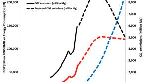 GDP, energy consumption, and CO2 emissions in China (recasturumqi.azurewebsites.net)