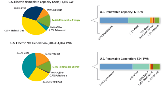 US electric power and generation 2013