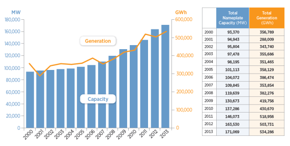 US renewable electricity capacity and generation