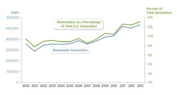 US renewable electricity generation