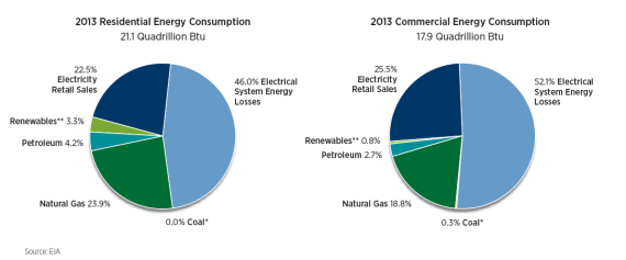 US residential and commercial energy consumption 2013