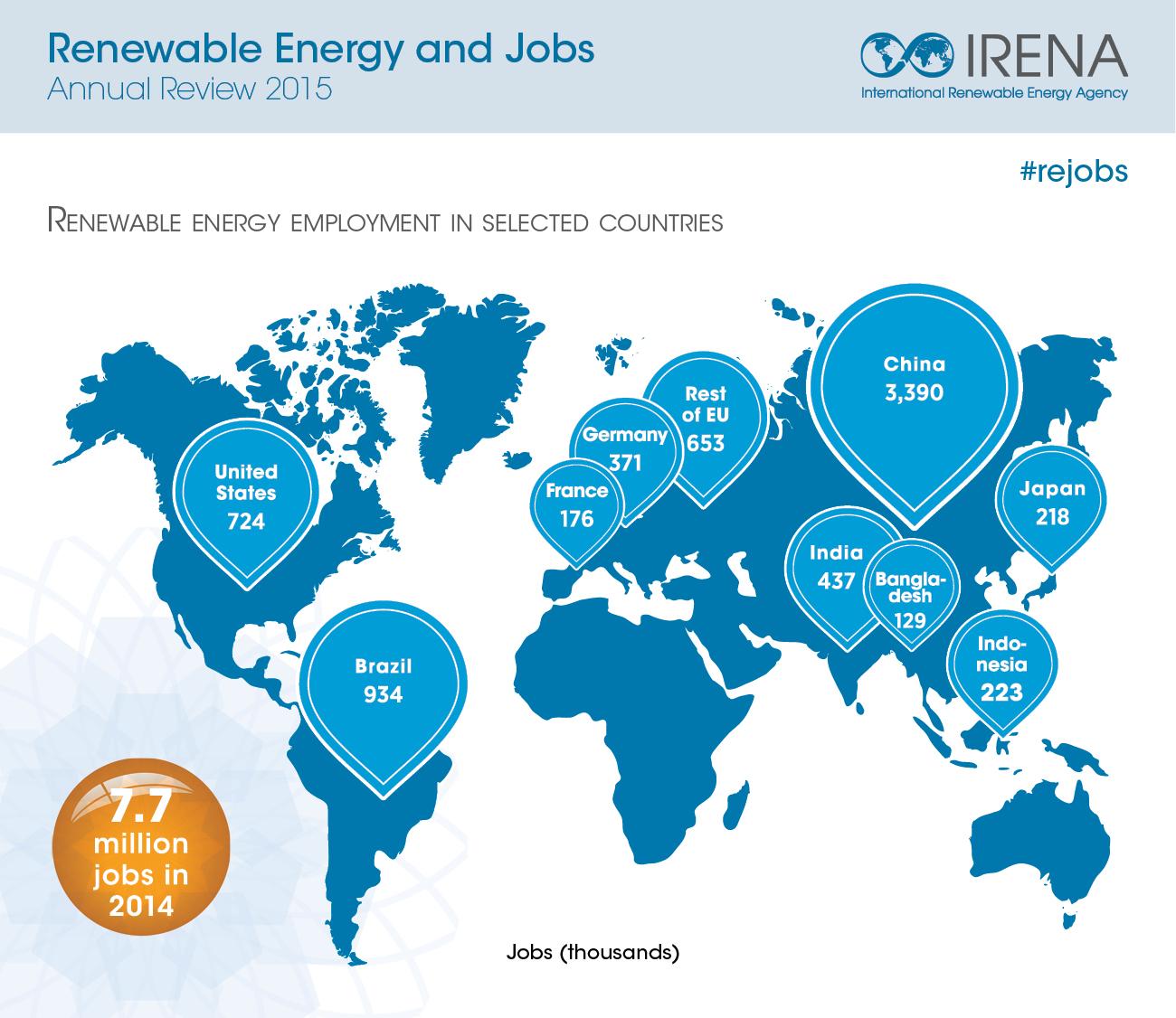 7 7 Million Renewable Energy Jobs Worldwide In