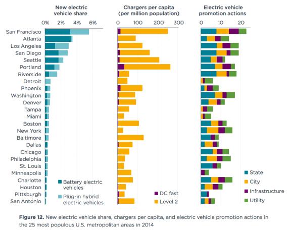 3 Top Electric Car Cities