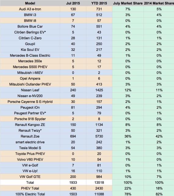 France EV Sales 2014 - July 2015
