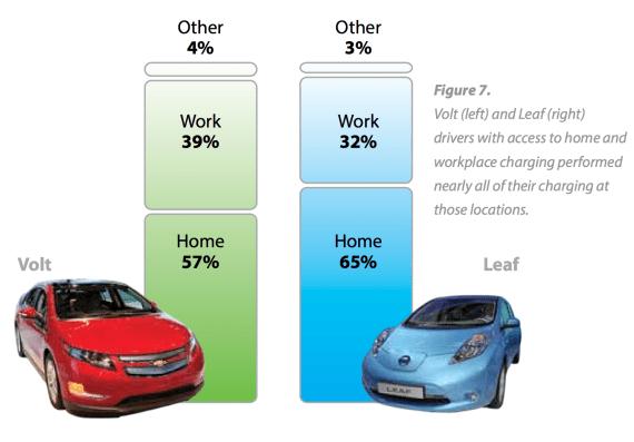 LEAF Volt home work charging percentages
