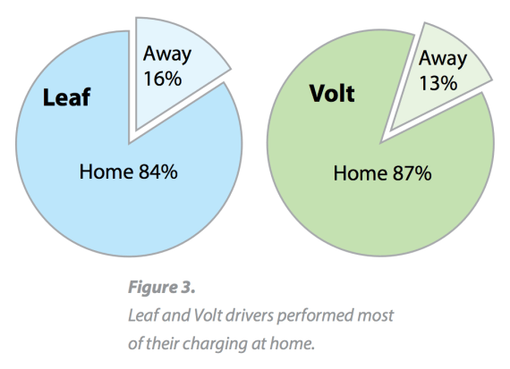 Nissan LEAF Chevy Volt Home Charging