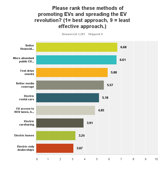 EV incentives non drivers
